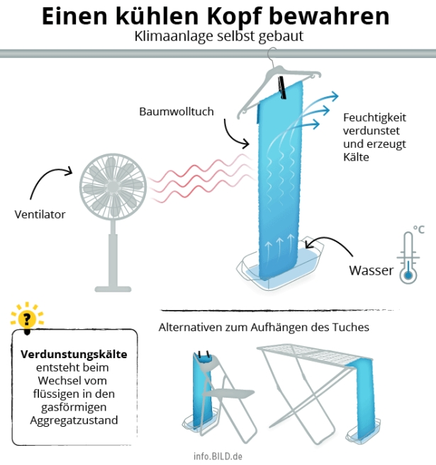 Klimaanlage für heiße Nächte